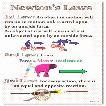 Newton's Laws - New Classroom Physics Science Poster 773822063262 | eBayYou can find Physics and mo